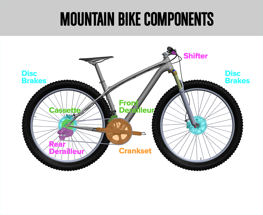 Mountain Bike Component Parts