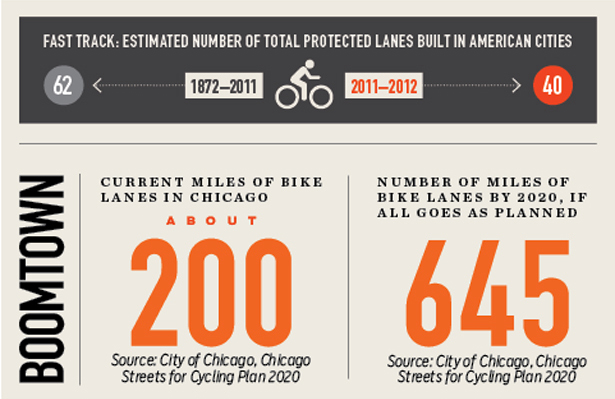 Protected bikelanes in American cities grahic