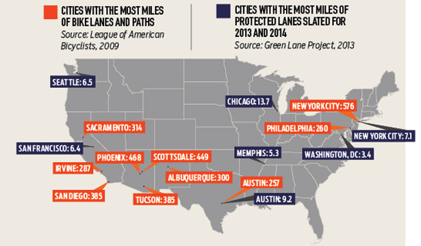 Cities with the most bikelanes and paths graphic