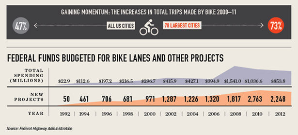 Federally funded bike lanes